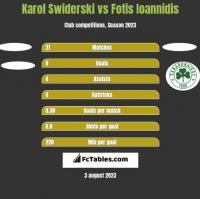 Karol Swiderski vs Fotis Ioannidis h2h player stats
