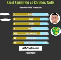Karol Swiderski vs Christos Tzolis h2h player stats