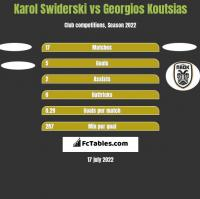 Karol Swiderski vs Georgios Koutsias h2h player stats