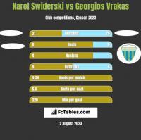 Karol Swiderski vs Georgios Vrakas h2h player stats