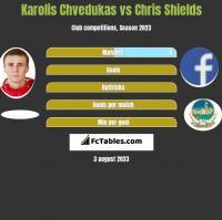 Karolis Chvedukas vs Chris Shields h2h player stats
