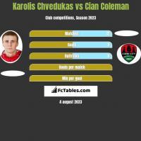 Karolis Chvedukas vs Cian Coleman h2h player stats