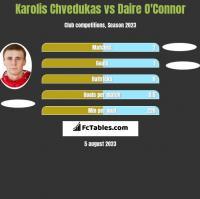 Karolis Chvedukas vs Daire O'Connor h2h player stats