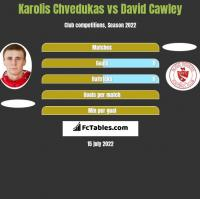 Karolis Chvedukas vs David Cawley h2h player stats