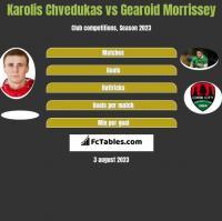 Karolis Chvedukas vs Gearoid Morrissey h2h player stats