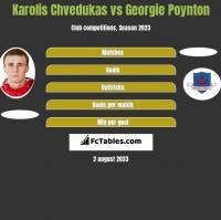 Karolis Chvedukas vs Georgie Poynton h2h player stats