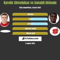Karolis Chvedukas vs Ismahil Akinade h2h player stats