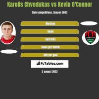 Karolis Chvedukas vs Kevin O'Connor h2h player stats