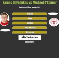 Karolis Chvedukas vs Michael O'Connor h2h player stats