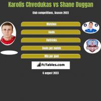 Karolis Chvedukas vs Shane Duggan h2h player stats
