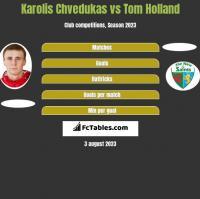 Karolis Chvedukas vs Tom Holland h2h player stats