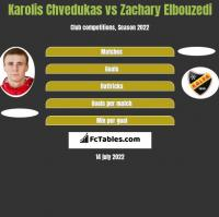 Karolis Chvedukas vs Zachary Elbouzedi h2h player stats