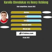 Karolis Chvedukas vs Henry Ochieng h2h player stats