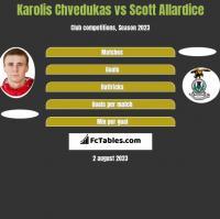 Karolis Chvedukas vs Scott Allardice h2h player stats