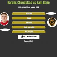Karolis Chvedukas vs Sam Bone h2h player stats