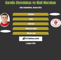Karolis Chvedukas vs Niall Morahan h2h player stats