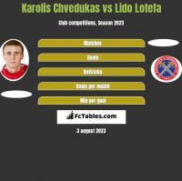 Karolis Chvedukas vs Lido Lotefa h2h player stats