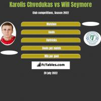 Karolis Chvedukas vs Will Seymore h2h player stats