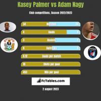 Kasey Palmer vs Adam Nagy h2h player stats