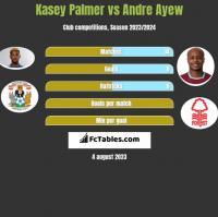 Kasey Palmer vs Andre Ayew h2h player stats