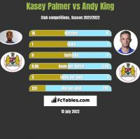 Kasey Palmer vs Andy King h2h player stats