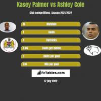 Kasey Palmer vs Ashley Cole h2h player stats