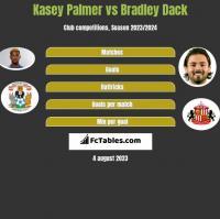 Kasey Palmer vs Bradley Dack h2h player stats