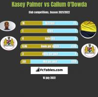 Kasey Palmer vs Callum O'Dowda h2h player stats