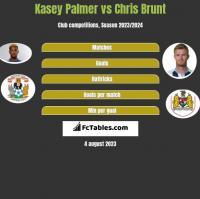 Kasey Palmer vs Chris Brunt h2h player stats