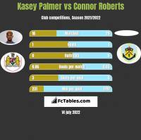 Kasey Palmer vs Connor Roberts h2h player stats