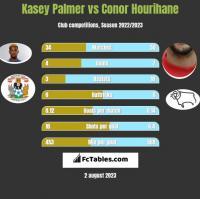 Kasey Palmer vs Conor Hourihane h2h player stats