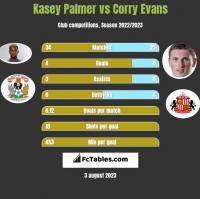 Kasey Palmer vs Corry Evans h2h player stats