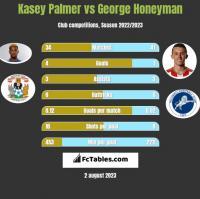Kasey Palmer vs George Honeyman h2h player stats