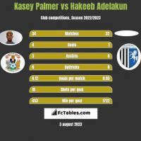 Kasey Palmer vs Hakeeb Adelakun h2h player stats