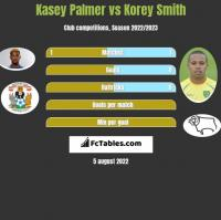 Kasey Palmer vs Korey Smith h2h player stats