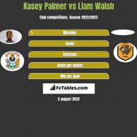 Kasey Palmer vs Liam Walsh h2h player stats