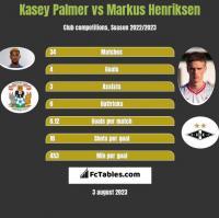 Kasey Palmer vs Markus Henriksen h2h player stats