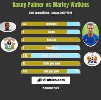 Kasey Palmer vs Marley Watkins h2h player stats