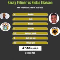 Kasey Palmer vs Niclas Eliasson h2h player stats
