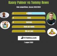 Kasey Palmer vs Tommy Rowe h2h player stats