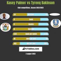 Kasey Palmer vs Tyreeq Bakinson h2h player stats
