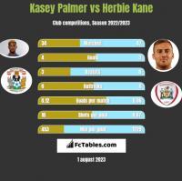 Kasey Palmer vs Herbie Kane h2h player stats