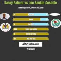 Kasey Palmer vs Joe Rankin-Costello h2h player stats