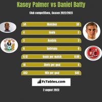 Kasey Palmer vs Daniel Batty h2h player stats