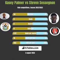 Kasey Palmer vs Steven Sessegnon h2h player stats
