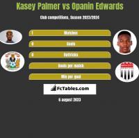 Kasey Palmer vs Opanin Edwards h2h player stats