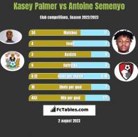 Kasey Palmer vs Antoine Semenyo h2h player stats