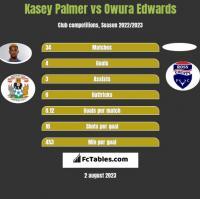 Kasey Palmer vs Owura Edwards h2h player stats