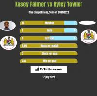 Kasey Palmer vs Ryley Towler h2h player stats