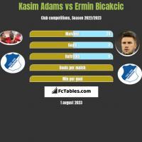 Kasim Adams vs Ermin Bicakcic h2h player stats